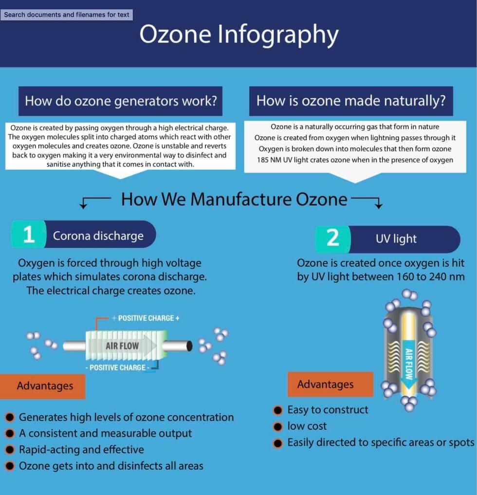how do ozomne generators work ade graphic